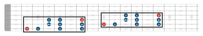 lydian scale guitar position 2