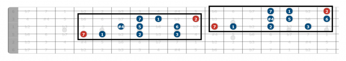 lydian scale guitar position 4