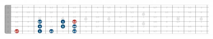 phyrigian scale guitar