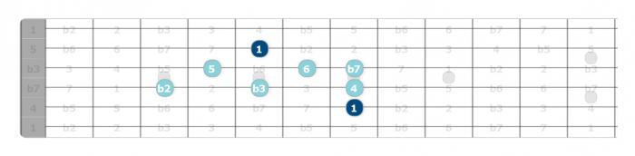 dorian b2 scale pattern
