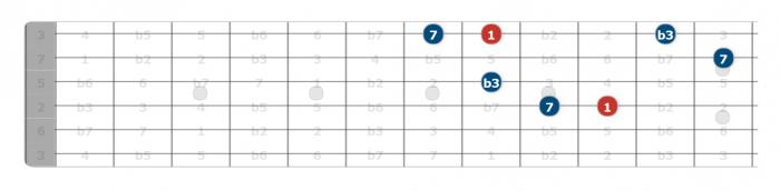 interval combinations guitar neck