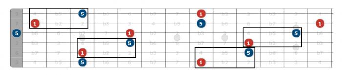 5th interval guitar neck