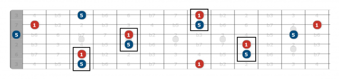 perfect fifths guitar