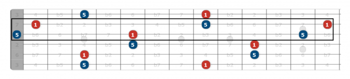 b string warp zone guitar