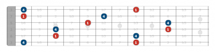 fourth intervals on guitar