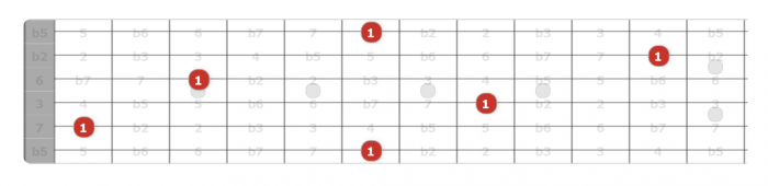 Bb notes on guitar fretboard