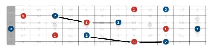 natural second interval guitar