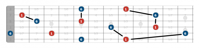 major sixth intervals guitar