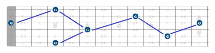learn guitar fretboard octaves