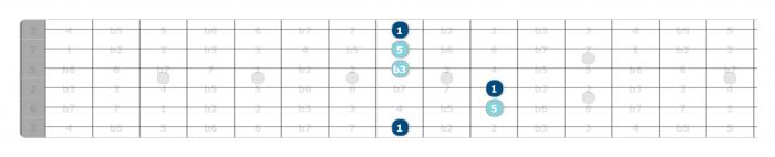 A minor chord guitar