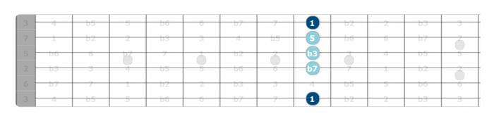 c minor 7 chord intervals guitar