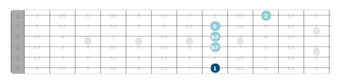 c minor 9 chord intervals guitar