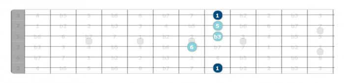 c minor 6 chord intervals guitar