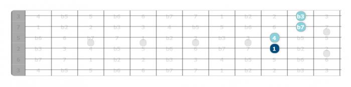 c minor 11 chord intervals guitar