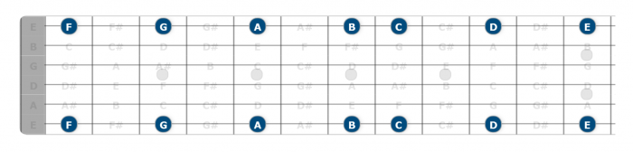 guitar fretboard notes