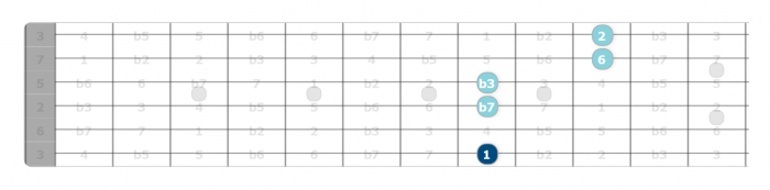 c minor 13 chord intervals