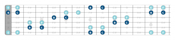 easy way to learn guitar fretboard