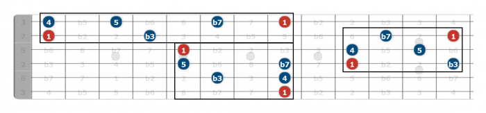 how to learn your fretboard