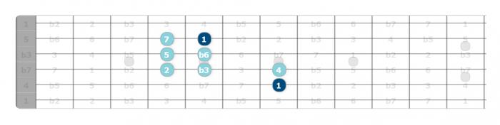 harmonic minor scale pattern