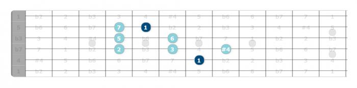 lydian scale pattern