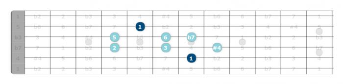 lydian b7 scale pattern