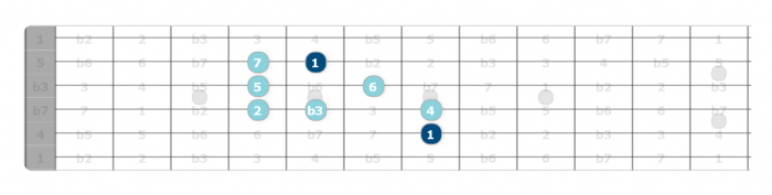 melodic minor scale patterns