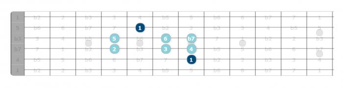 mixolydian scale pattern