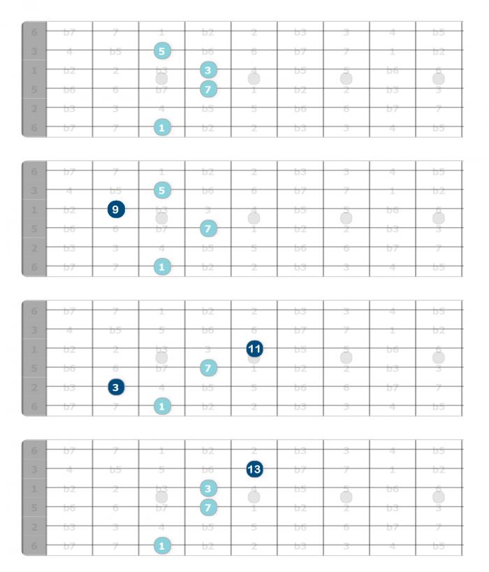 diatonic chord extensions g major