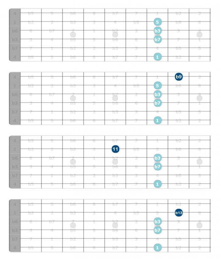 diatonic chord extensions B minor