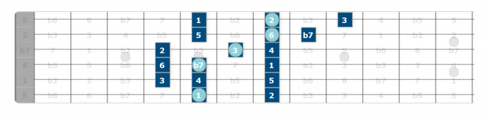 dorian scale blues