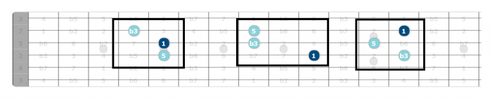 minor triads guitar
