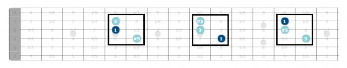 augmented triads guitar