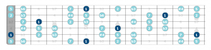 hungarian minor scale guitar lesson