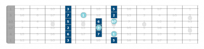 modal pentatonics guitar