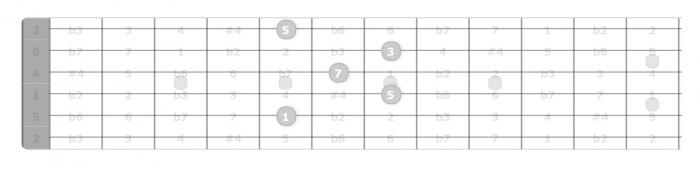 d major 7 chord guitar