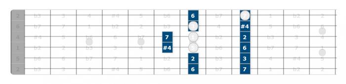 lydian pentatonic scale guitar