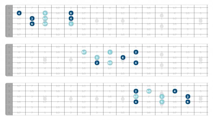triad soloing dorian guitar