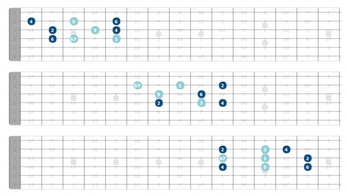 triad soloing mixolydian
