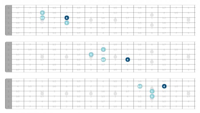 triad soloing guitar