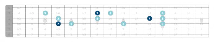 triad soloing major 7