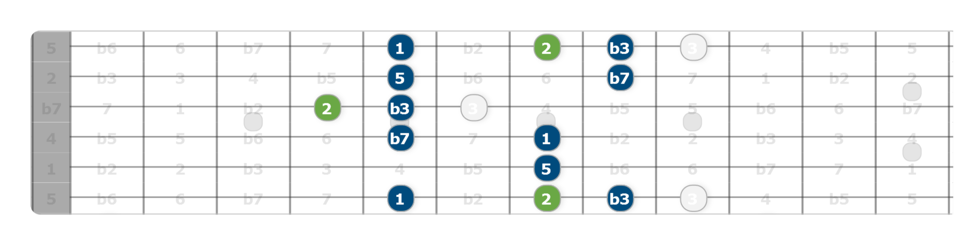 pentatonic scale with added 9th
