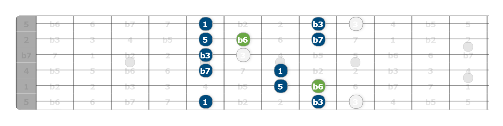stuck in a pentatonic rut try this