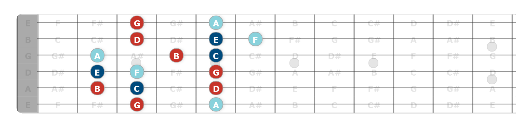 chord tone soloing guitar