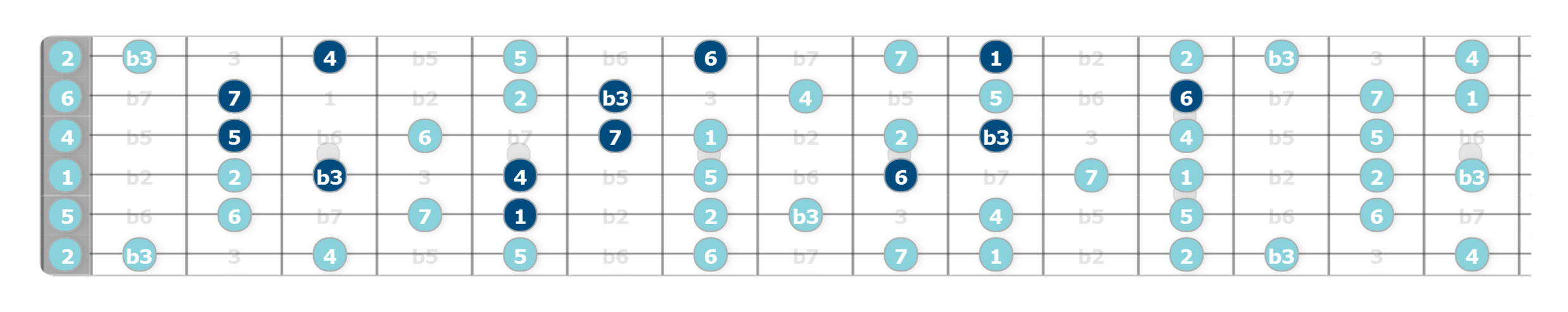 allan holdsworth chords lesson