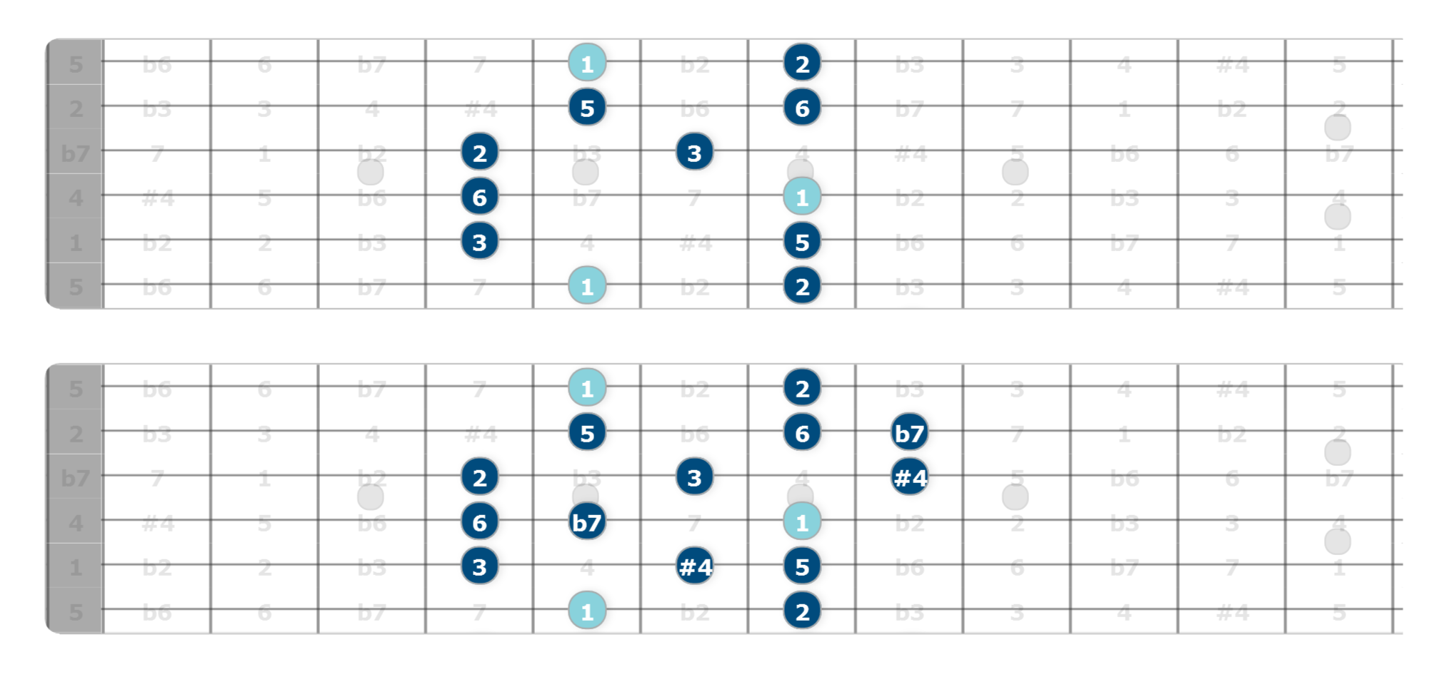 lydian dominant scale for guitar
