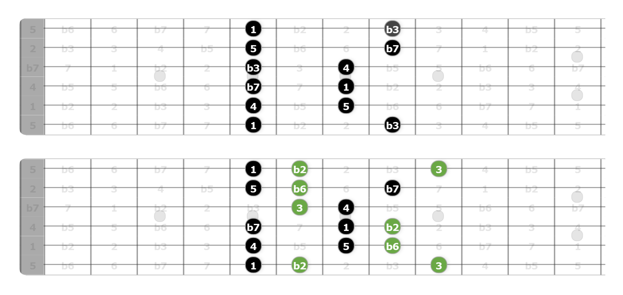 the phrygian dominant scale