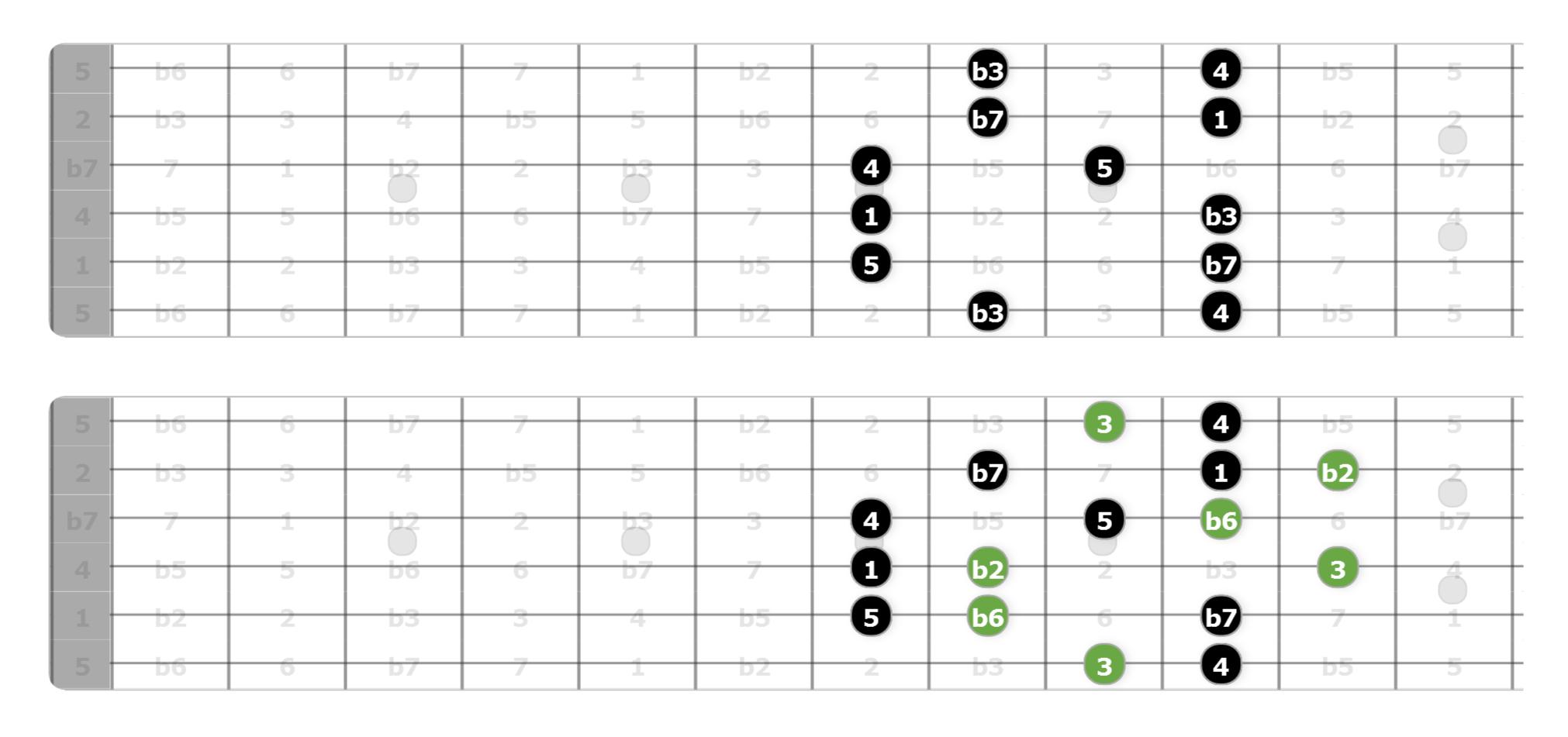 harmonic minor scale guitar
