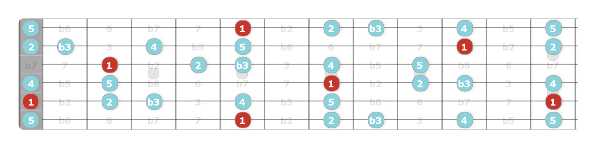 Arabian pentatonic minor scale guitar